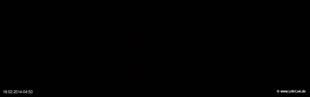 lohr-webcam-18-02-2014-04:50