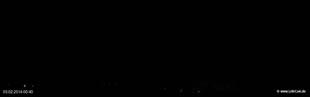 lohr-webcam-03-02-2014-00:40