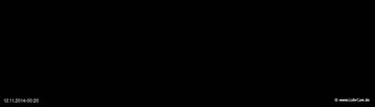 lohr-webcam-12-11-2014-00:20