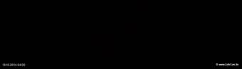 lohr-webcam-13-10-2014-04:00