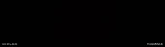 lohr-webcam-18-10-2014-00:00