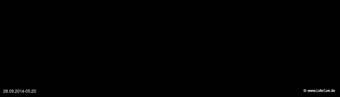 lohr-webcam-28-09-2014-05:20