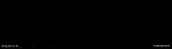 lohr-webcam-06-09-2014-21:50