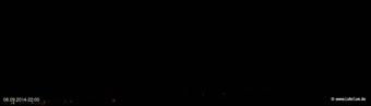 lohr-webcam-06-09-2014-22:00