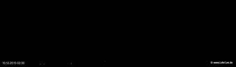 lohr-webcam-10-12-2015-02:30