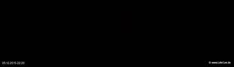 lohr-webcam-05-12-2015-22:20