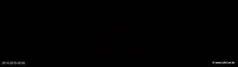 lohr-webcam-25-10-2015-02:00