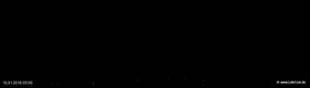 lohr-webcam-10-01-2016-03:00