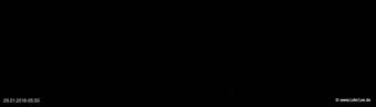 lohr-webcam-29-01-2016-05:50